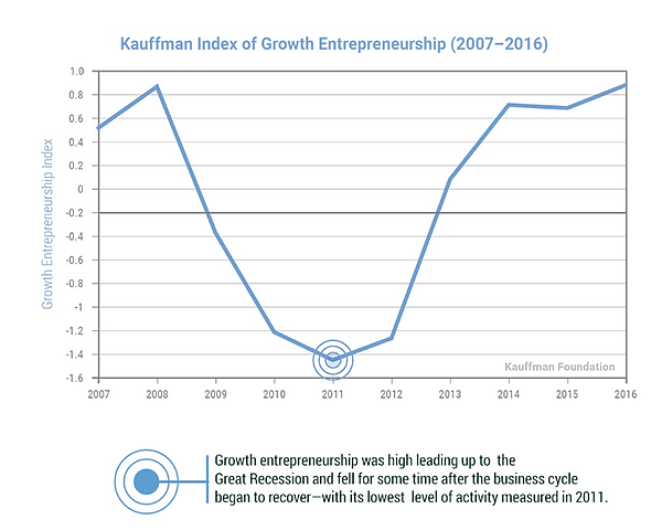 entrepreneurship-trends-and-statistics