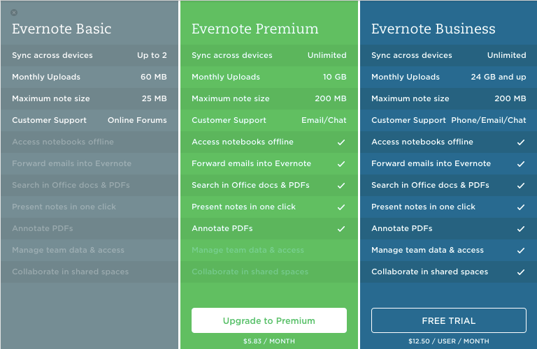 freemium example evernote