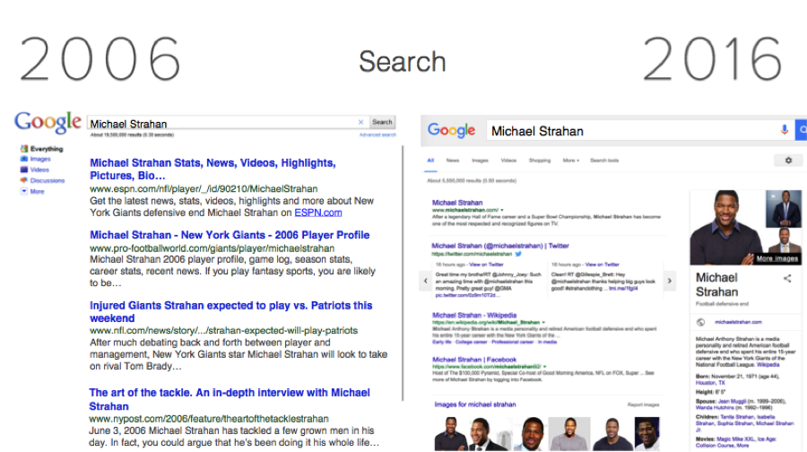 Screenshot of Google's SERP in 2006 compared to 2016