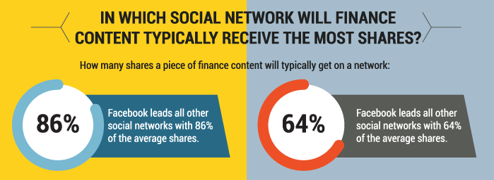 finance-content-social-networks.png