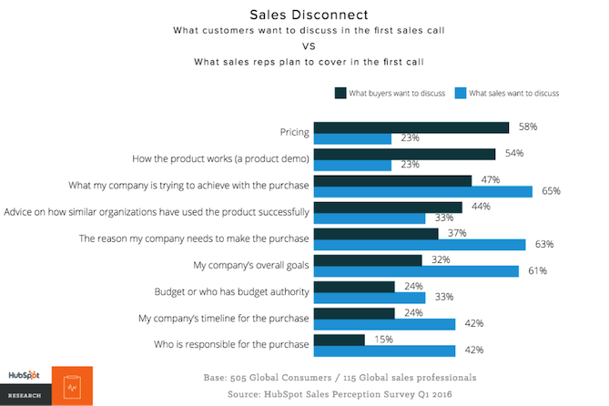 first-sales-call-topics.png