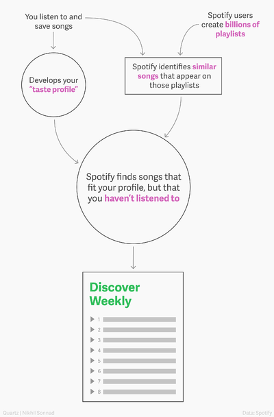 Spotify one-to-one playlist example. A personalized marketing experience for the customer.