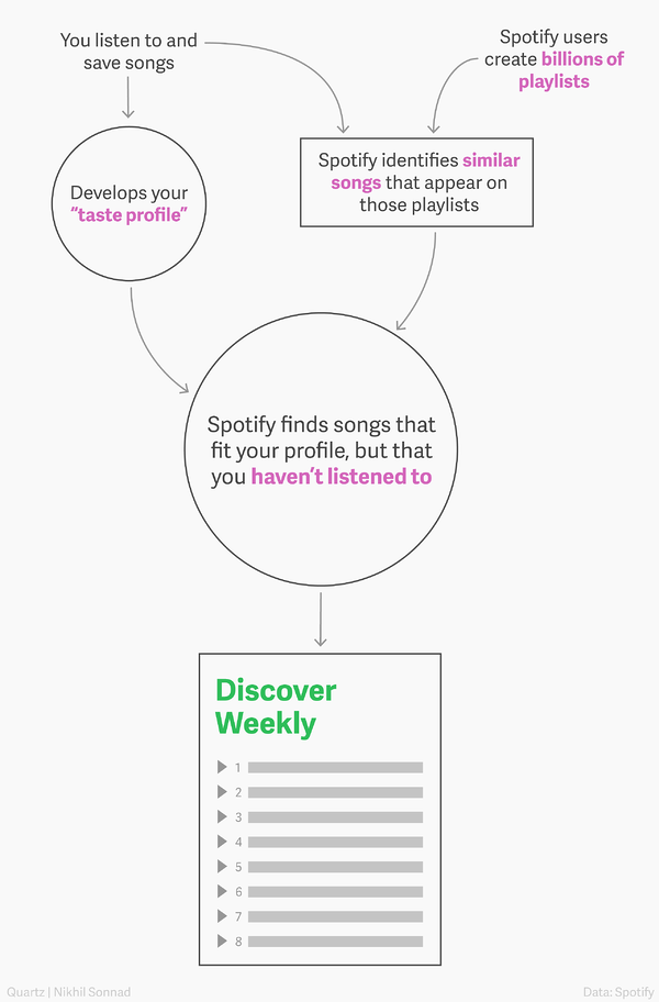 spotify personalized listening flowchat