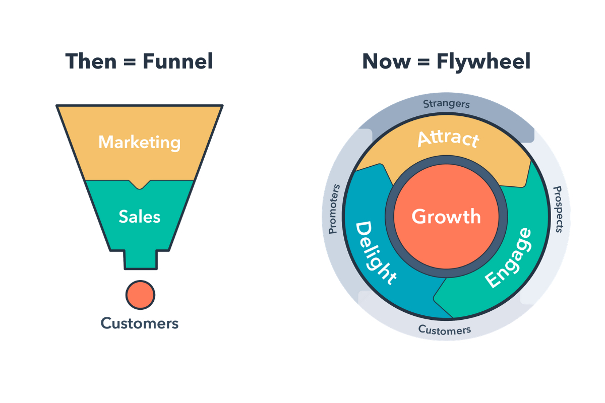 marketing flywheel vs funnel hubspot