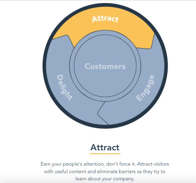 Inbound Marketing flywheel attract stage.