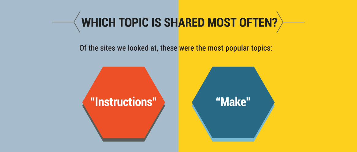 food-content-most-shared-topics.png