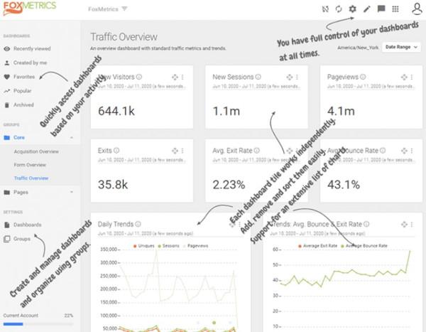 foxmetrics, a google analytics alternative - showing dashboard with labeled widgets