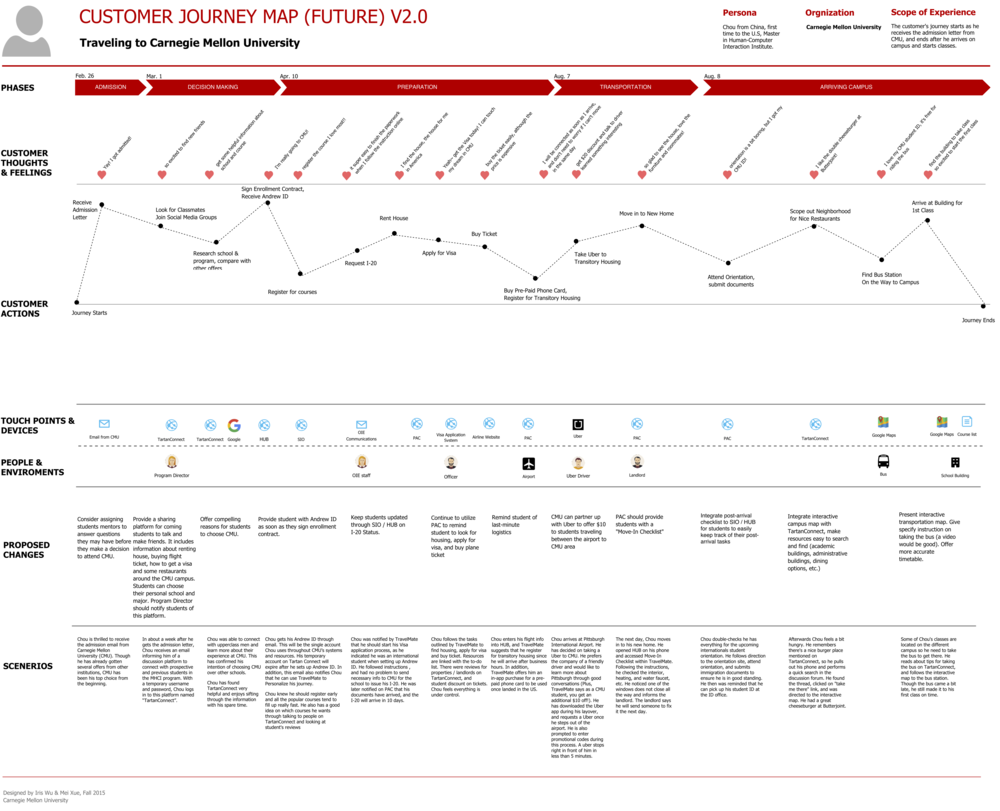 future-b2c-customer-journey-map
