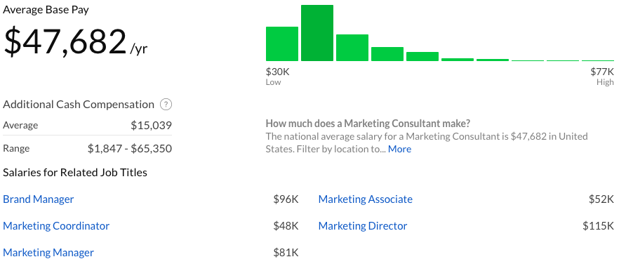glassdoor marketer salary
