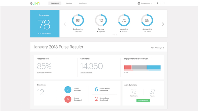 People success dashboard by Glint