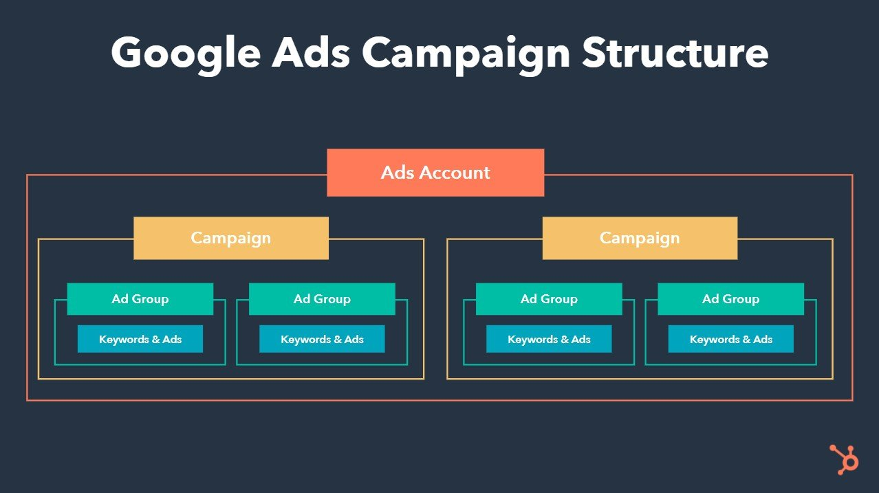 google ads campaign structure showing nesting hierarchy of ads account, campaign, ad group, and keywords and ads