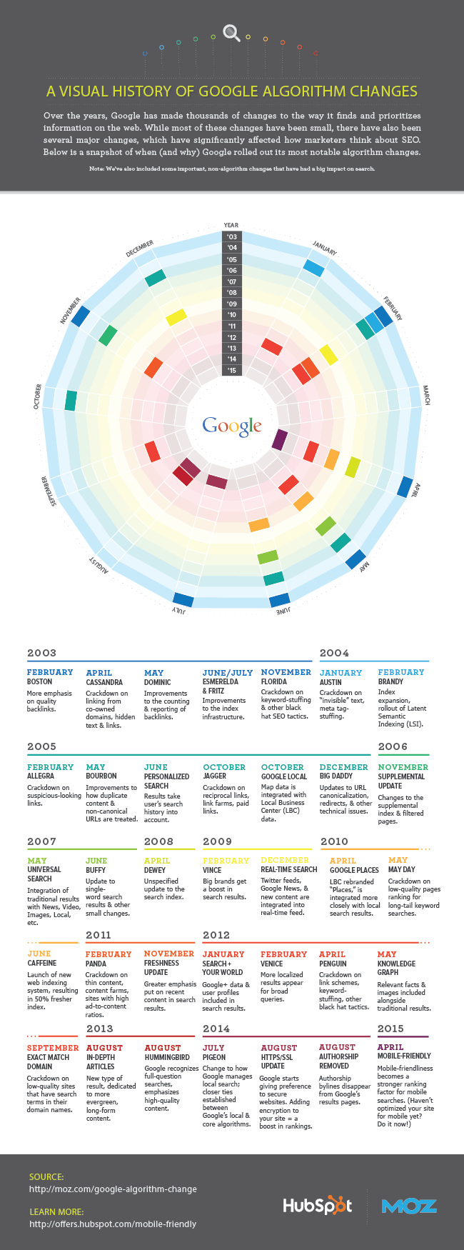 Visual_History_of_Google_Algorithm_Changes