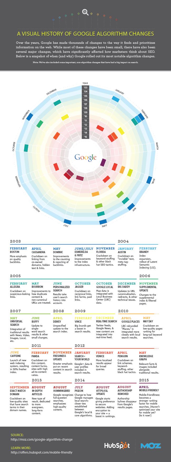 Visual_History_of_Google_Algorithm_Changes