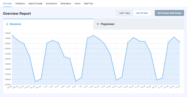 google analytics wordpress plugin site visitor sessions sample graph