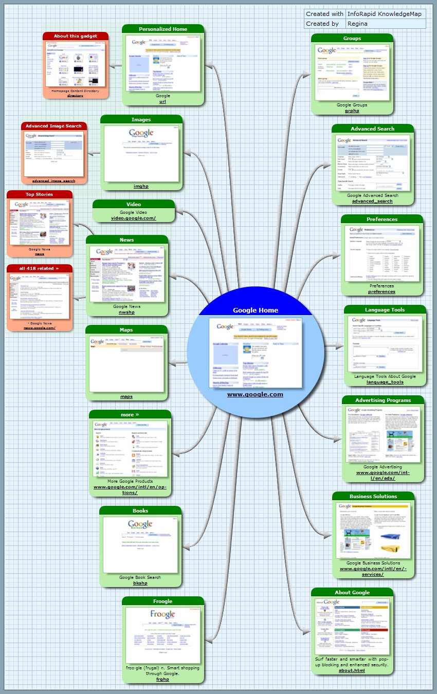 Visual sitemap of Google.com with green and orange boxes showing each Google webpage