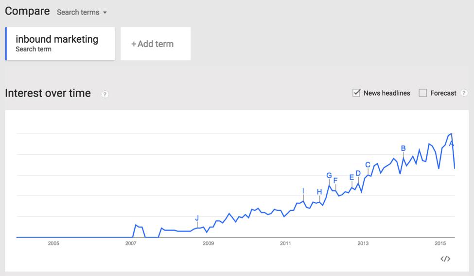 google-trends-inbound-marketing.png