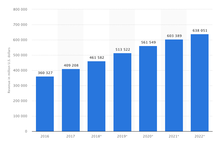 ecommerce-growth