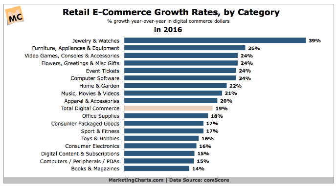 ecommerce-growth-category