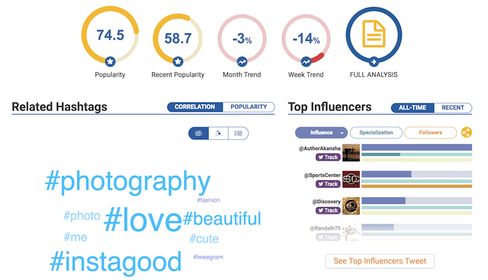 Data dashboard of Hashtagify, a free Twitter analytics tool for Hashtag analytics