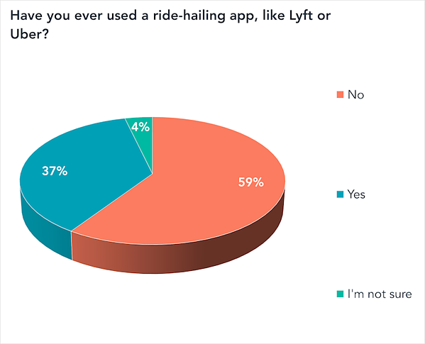 have you ever used ride-hailing-1