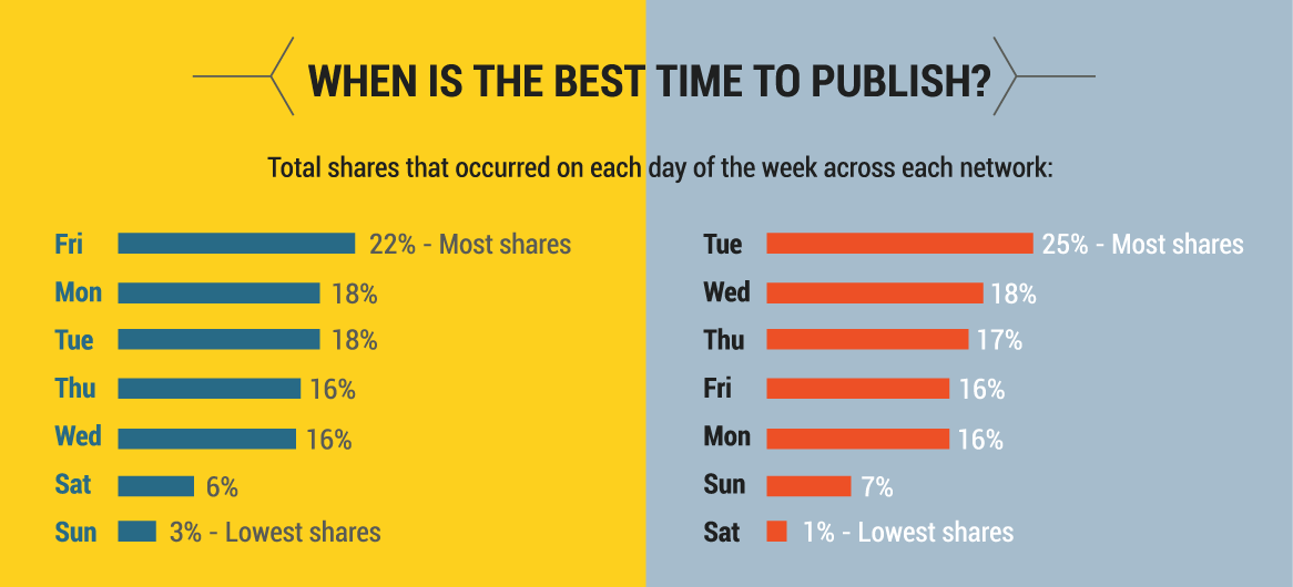 health-content-best-publishing-times.png