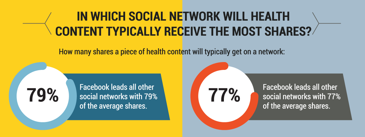 health-content-social-networks.png
