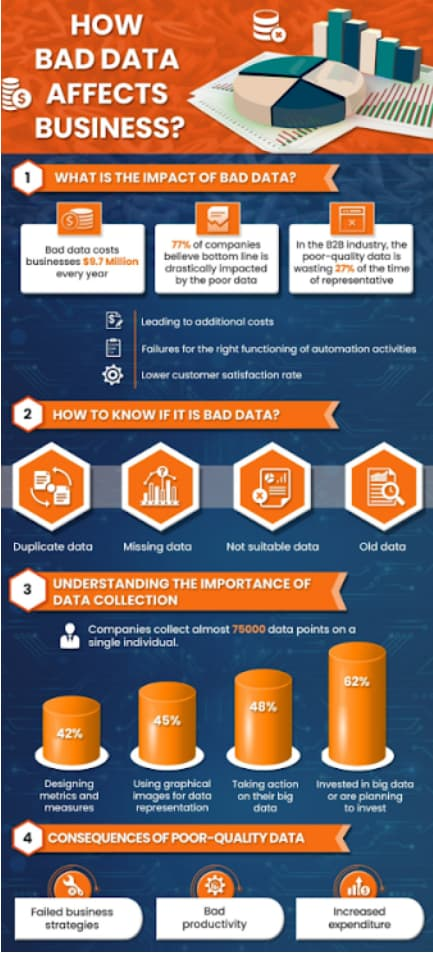 infographic on how bad data affects business
