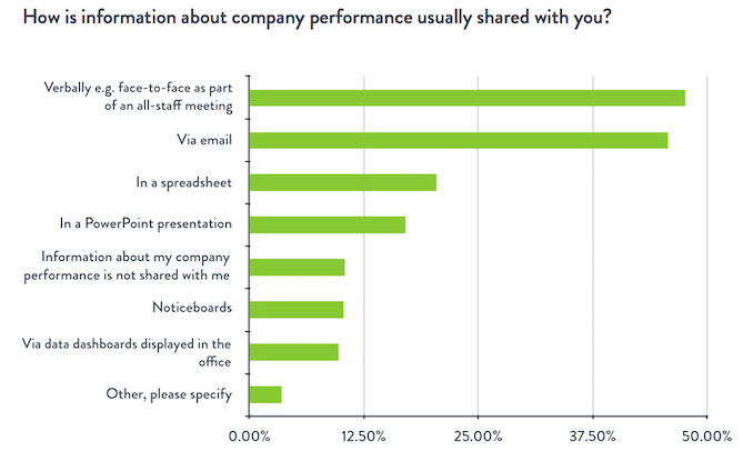 how-information-is-shared-survey.png