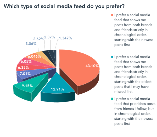 How Do People Want Their Social Media Feeds Ordered New Data