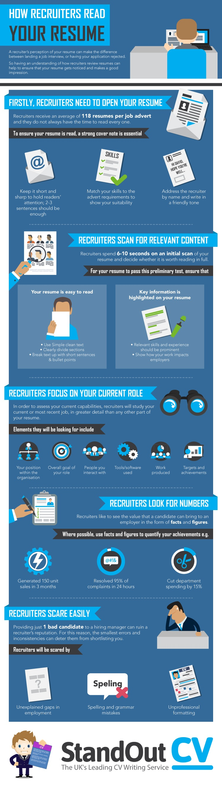 What Do Recruiters Look For In A Resume Infographic