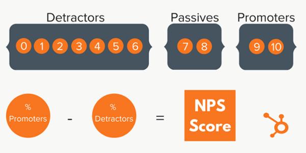 Miten lasketaan NPS by HubSpot