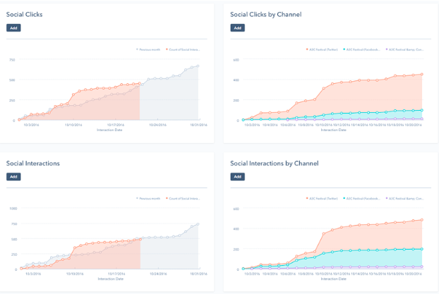 hubspot social media analytics example