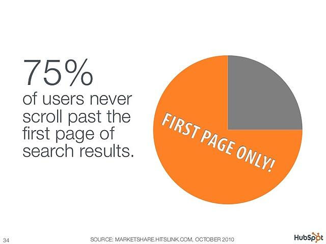 hubspot-100-awesome-marketing-stats-charts-graphs-34-728.jpg