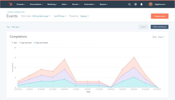 hubspot marketing analytics - event completions graph