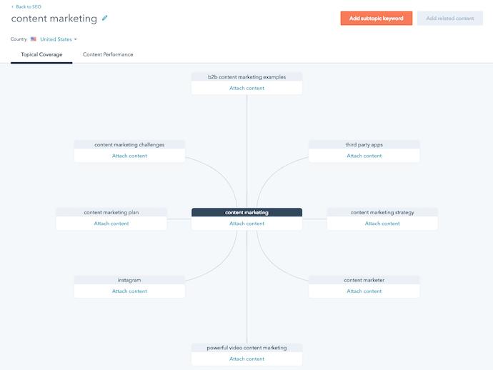 hubspot-content-strategy-tool