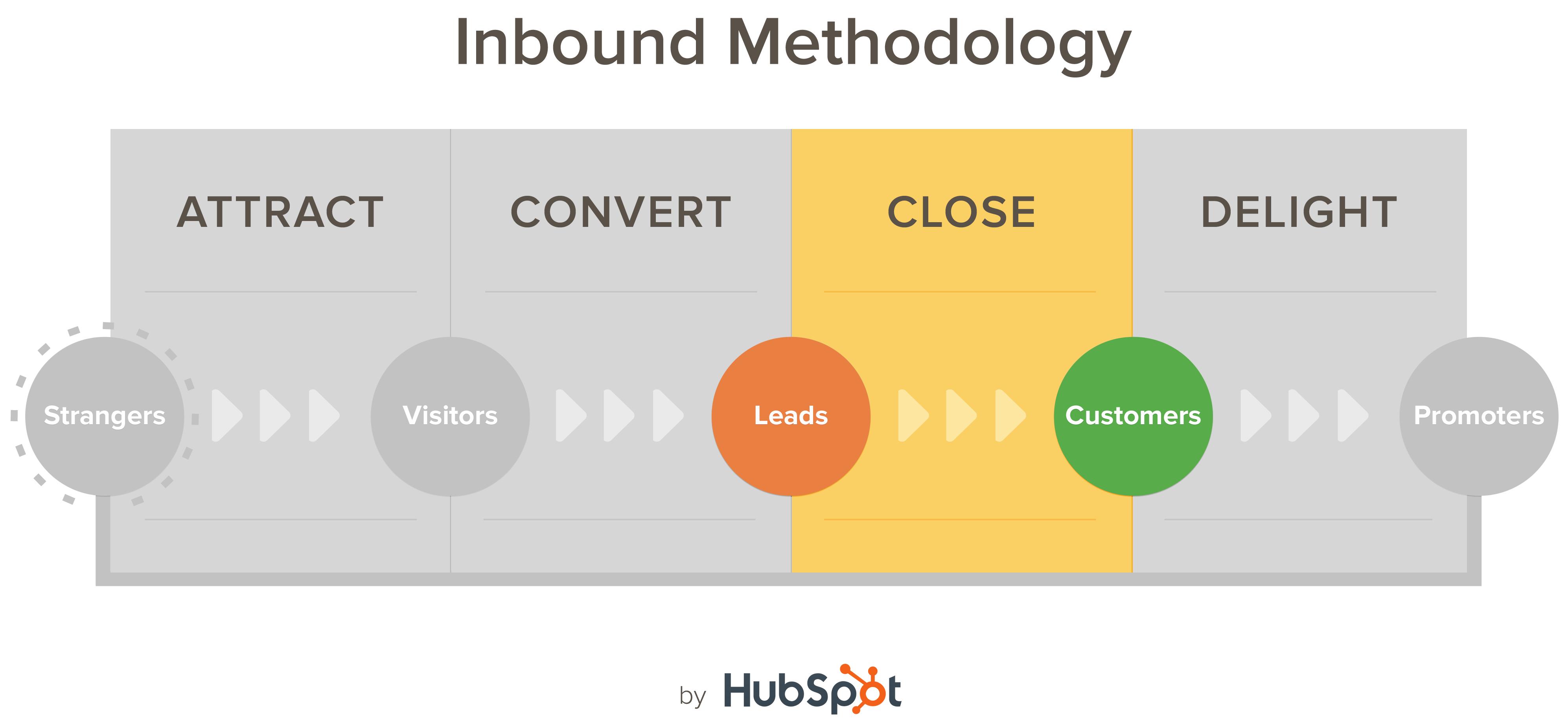 hubspot-inbound-methodology-leads.png