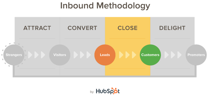 hubspot-inbound-methodology-leads.png