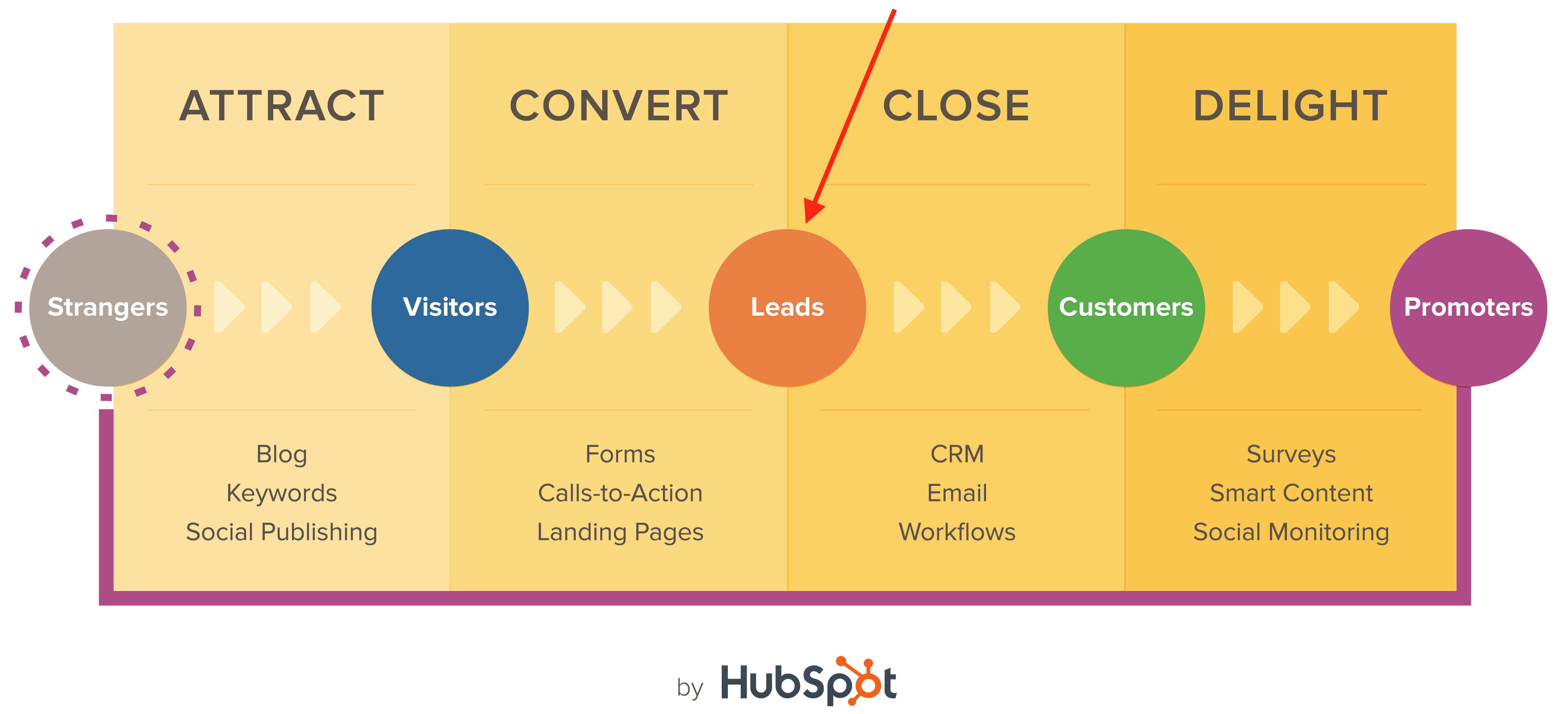 hubspot-inbound-methodology.png