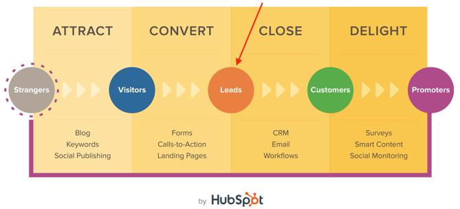Image result for inbound marketing hubspot