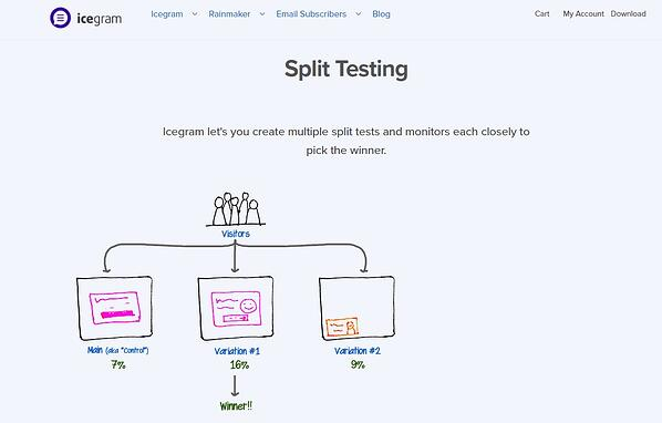the web page for icegram's split testing features