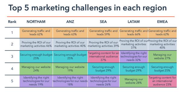 2018 State of Inbound Marketing Challenges