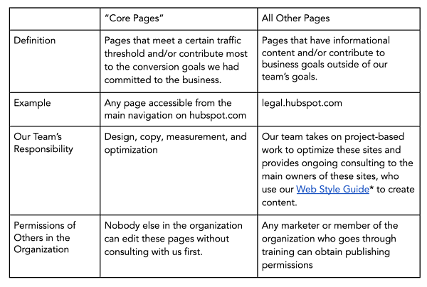 Framework for website management strategy