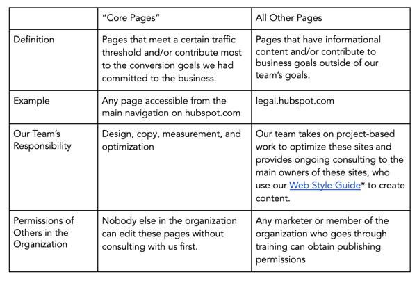 Framework for website management strategy