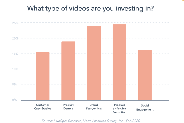 The types of content marketing brands are investing in.