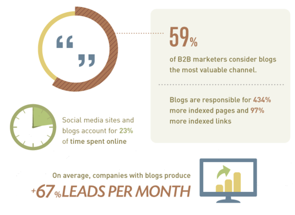 blogging leads per month