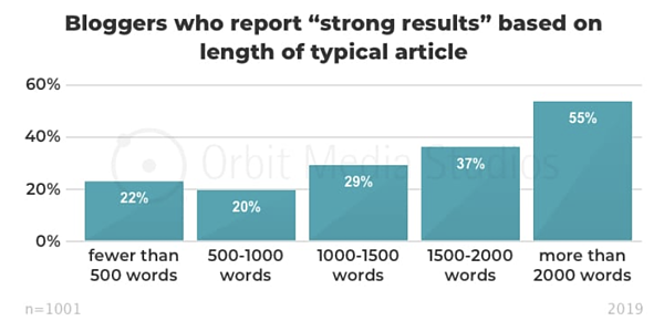 blogging results based on content length