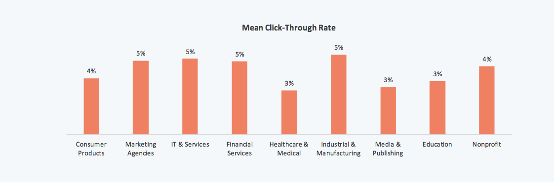 email marketing mean click-through rate by industry