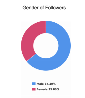 Gender Demographics for bot Instagram account