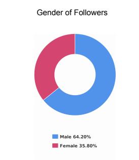 Gender Demographics for bot Instagram account