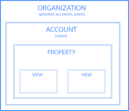 google analytics hierarchy